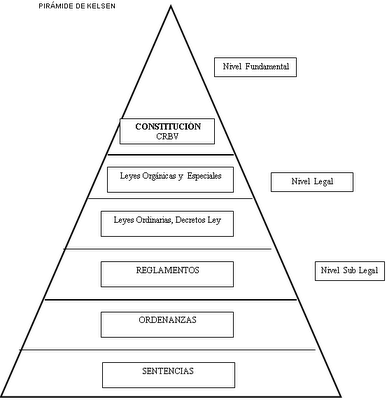 Piramide De Kelsen El Imperio Del Derecho